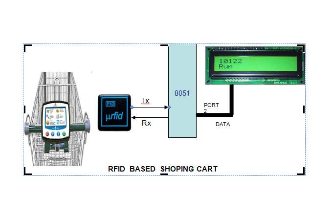 automatic rfid based shopping cart apex technologies