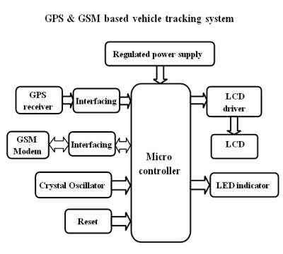 Gps Gsm Based Automatic Vehicle Tracking System Apex